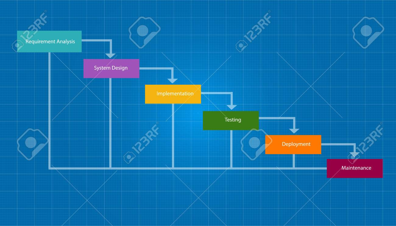 Water fall sdlc system development life cycle methodology software water fall sdlc system development life cycle methodology software concept stock vector 51646072 pooptronica Image collections