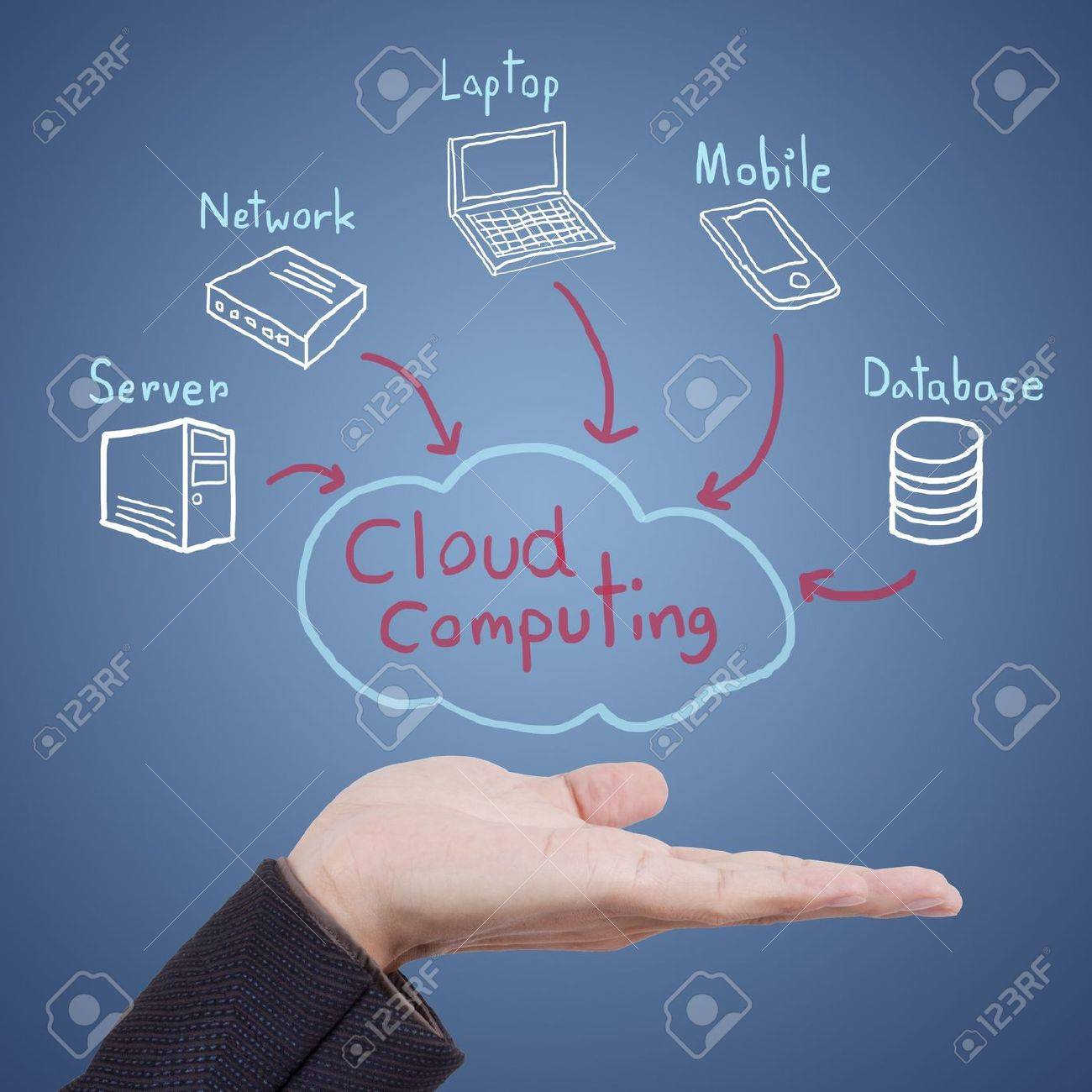 Hand showing a Cloud Computing diagram Stock Photo - 12611502