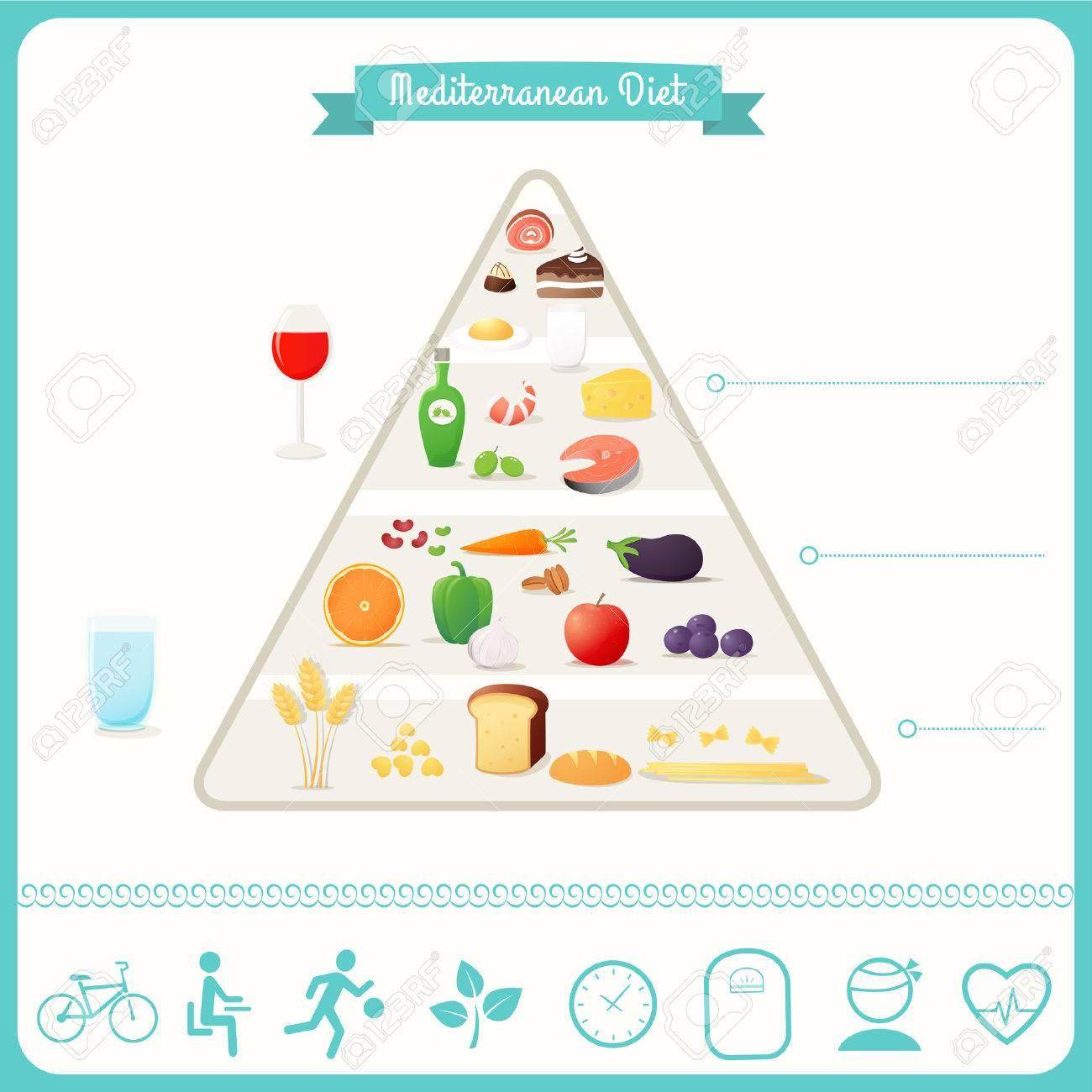 piramide de alimentos de la dieta mediterranean