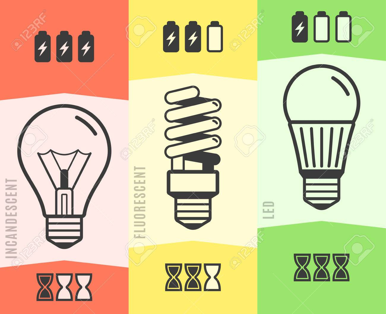 light bulb efficiency comparison chart infographic. vector