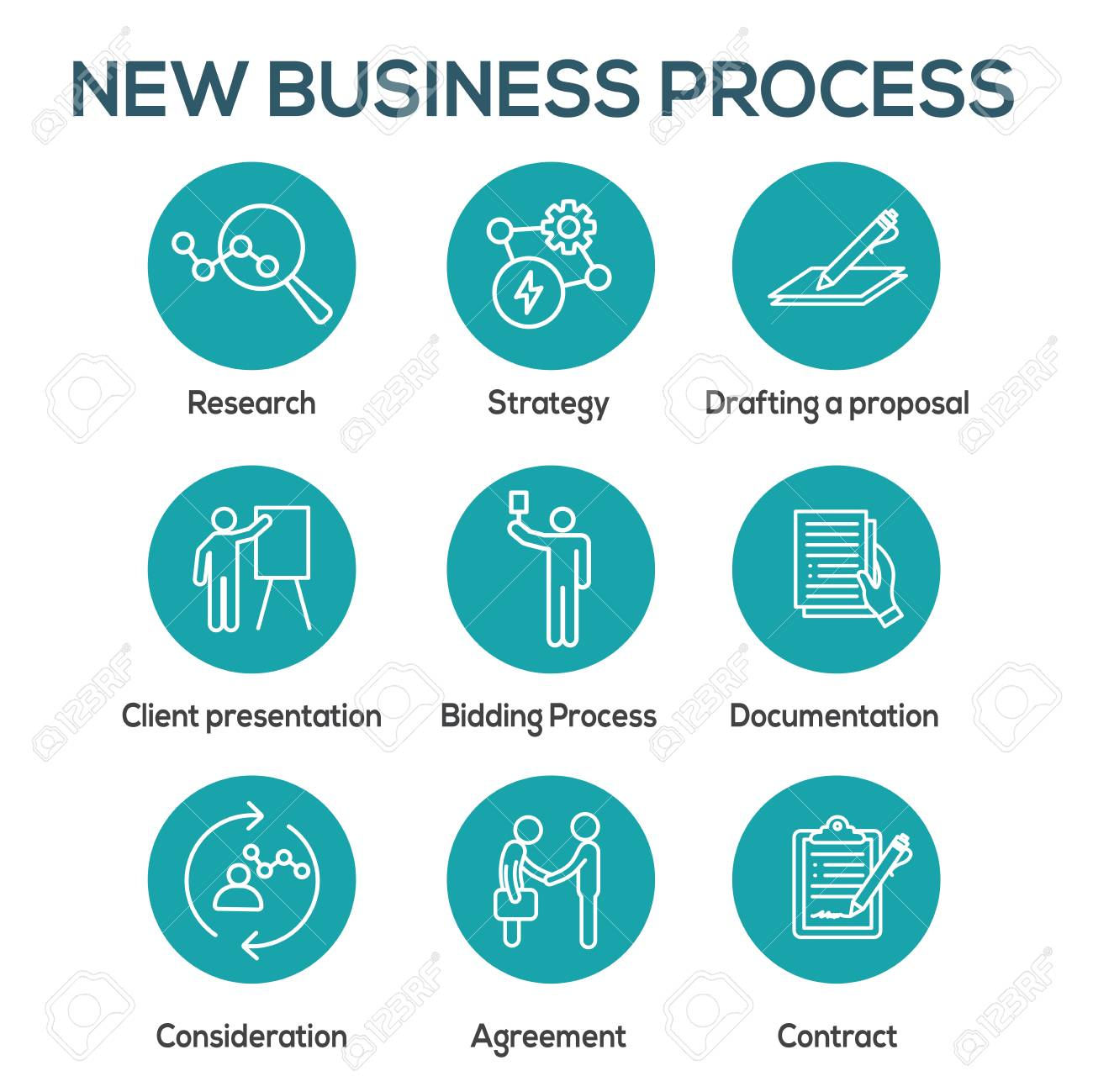 New Business Process Icon Set w Bidding Process, Proposal, & Contract - 122516173