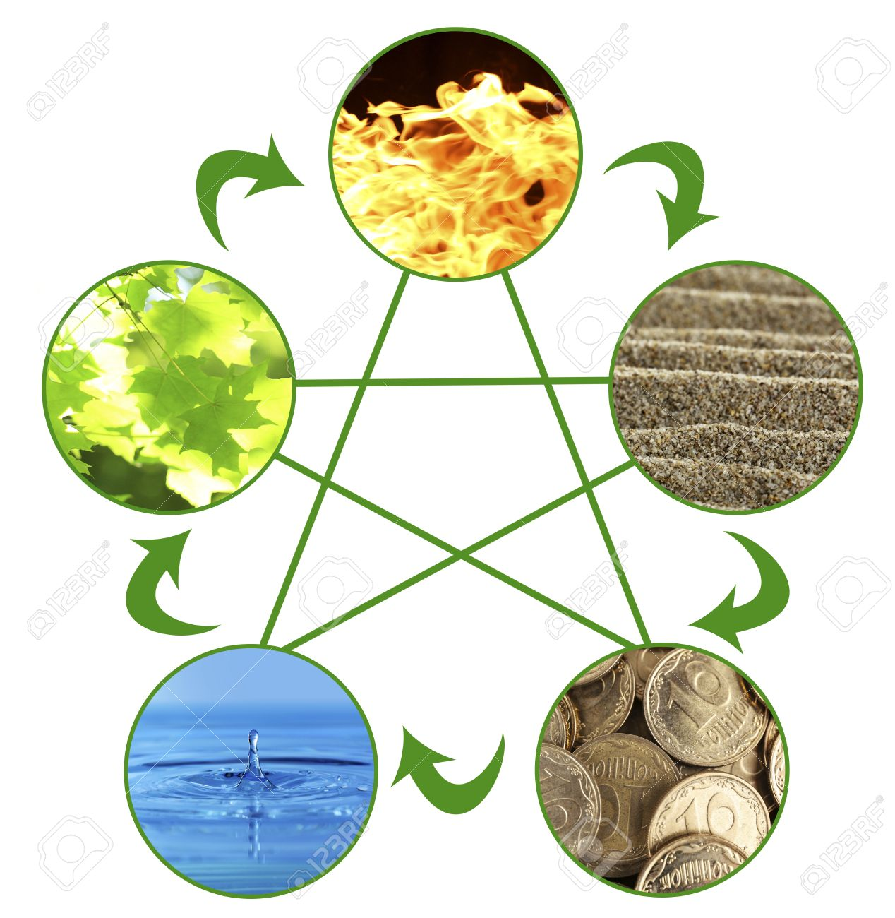 Feng Shui Bilder collage of feng shui destructive cycle with five elements water