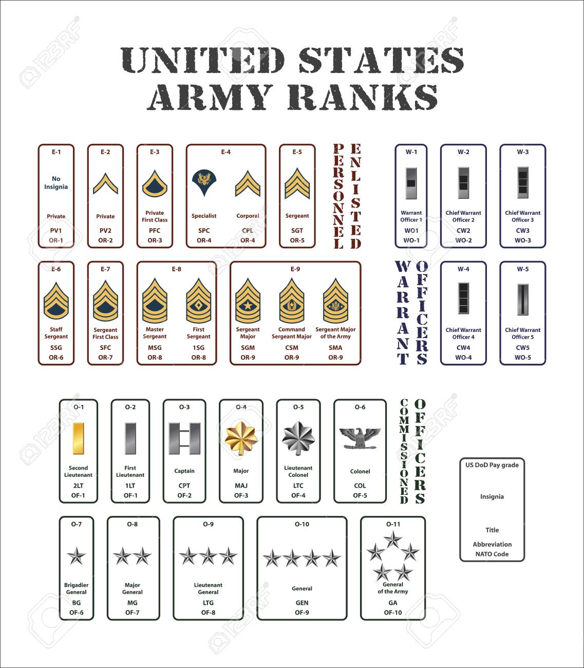 set of the ranks of the united states army - 96376181