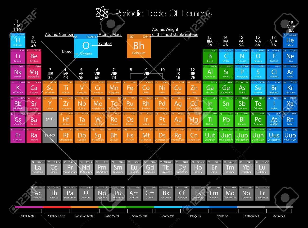 Periodic table of elements with color delimitation royalty free periodic table of elements with color delimitation stock vector 38928830 urtaz Images