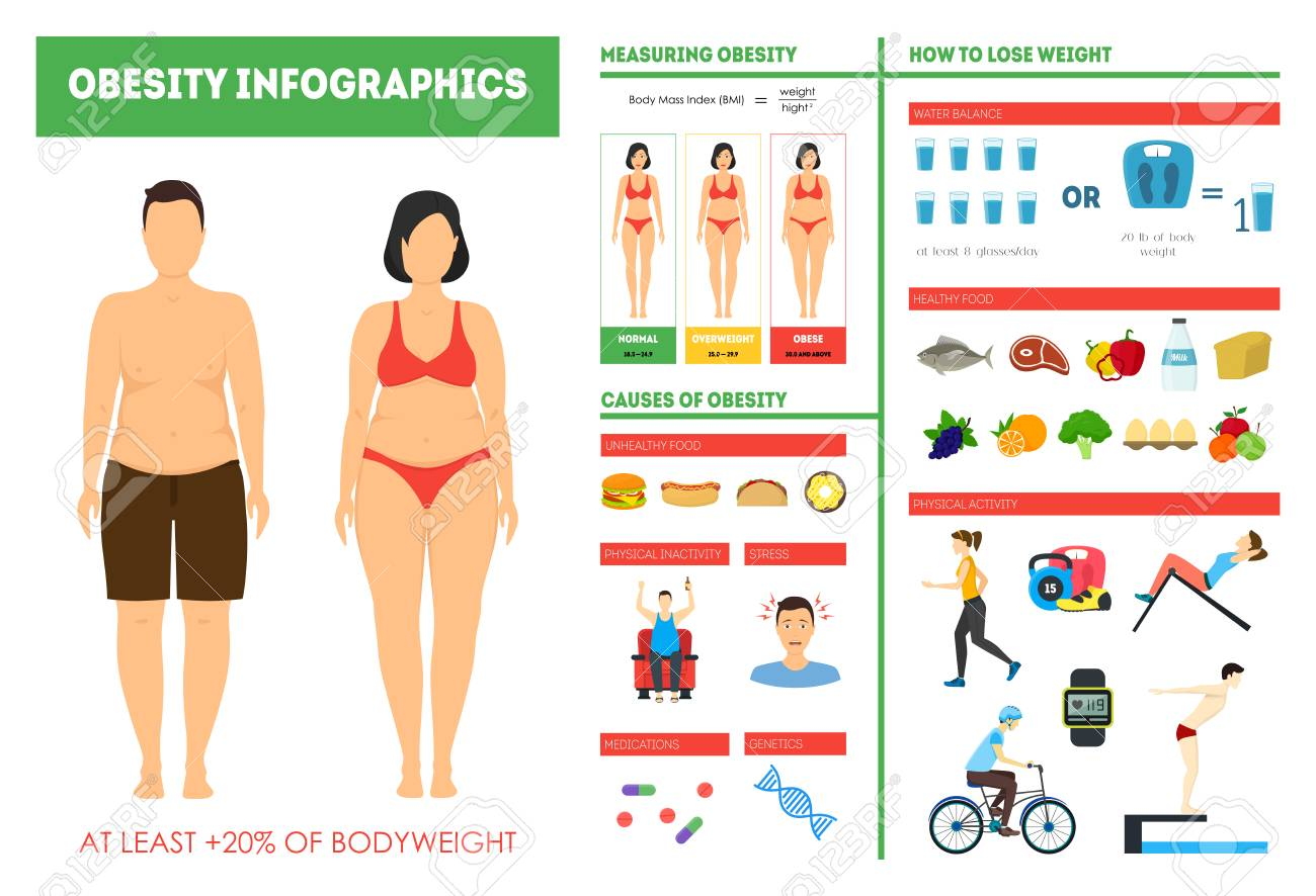 cartoon obesity weight loss infographics card poster fitness