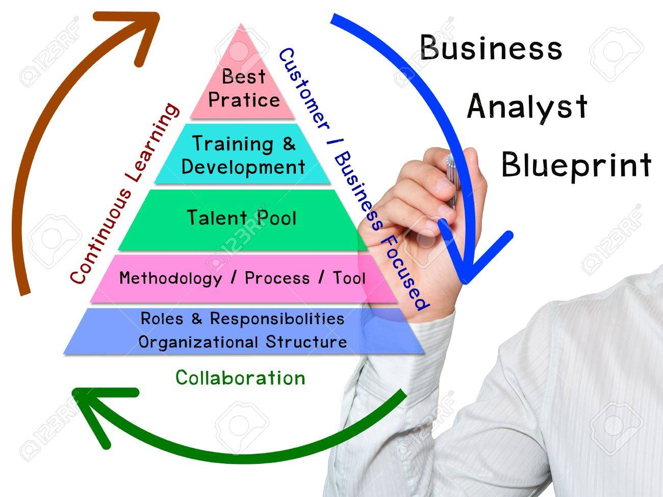 Hand write business analyst blueprint stock photo picture and hand write business analyst blueprint stock photo 10701705 malvernweather Image collections