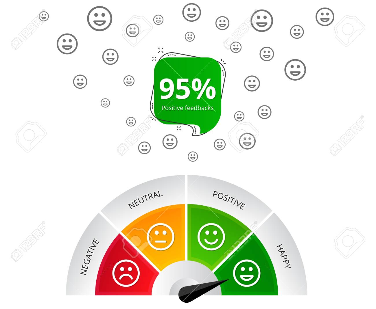 Feedback design. Customer satisfaction meter with smileys. Emotions scale banner. Quality service survey. 95 percent positive feedbacks. High level business rating. Emotional intelligence. Vector - 106992603