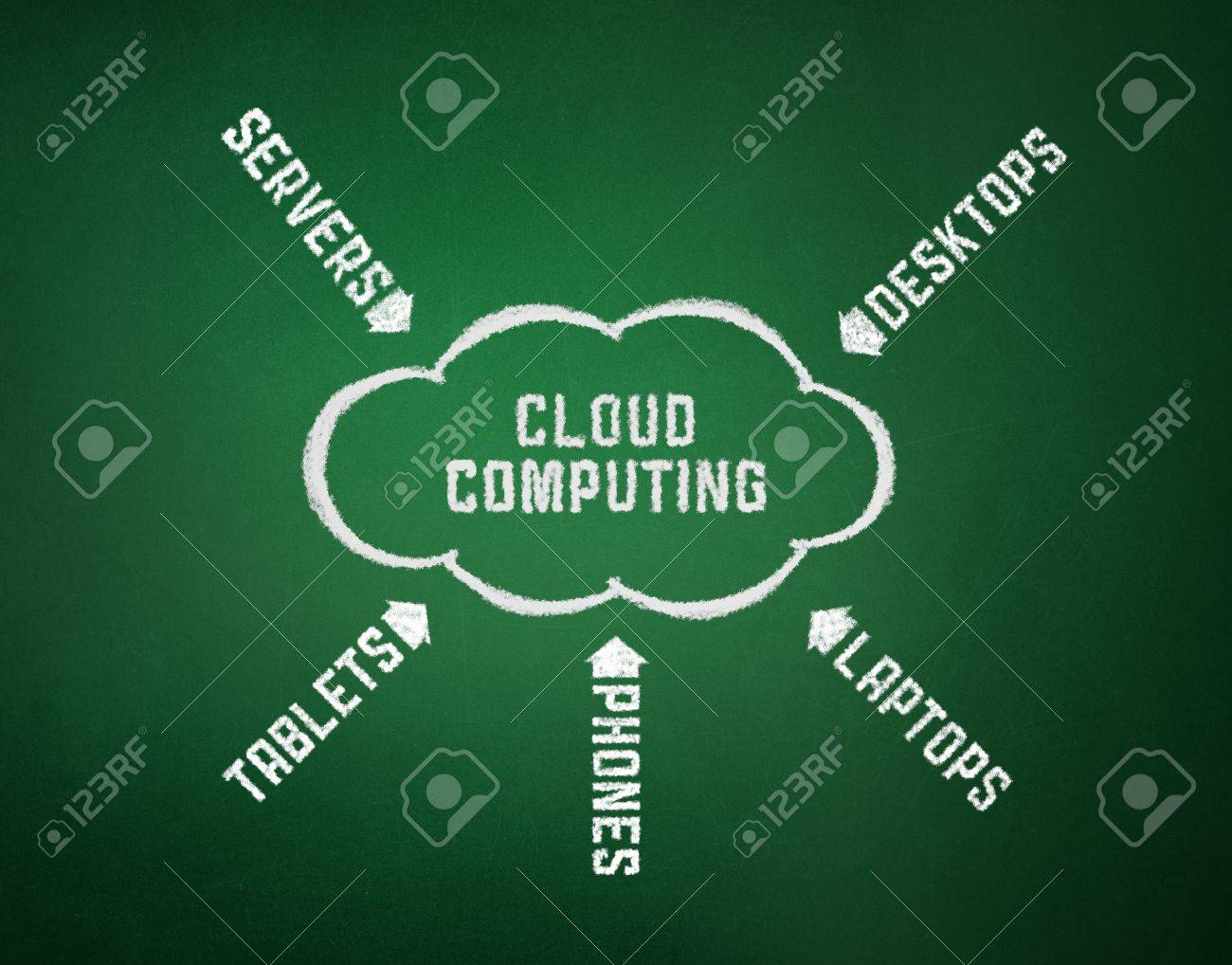 Conceptual picture on cloud computing theme. Drawing on textured background. Stock Photo - 11913909