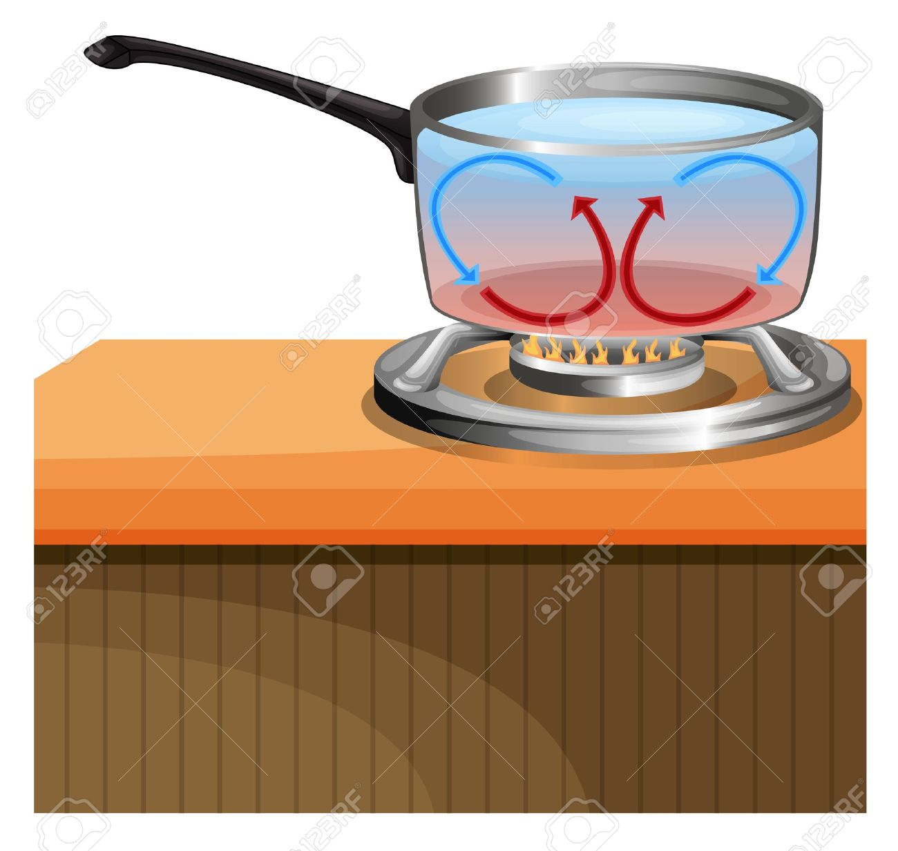 Illustration showing convection currents in a liquid Stock Vector - 15914859