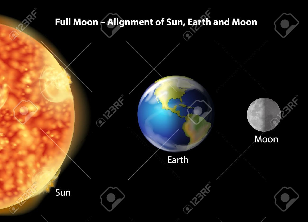 Illustration showing alignment of the Earth, Moon and Sun Stock Vector - 16988268