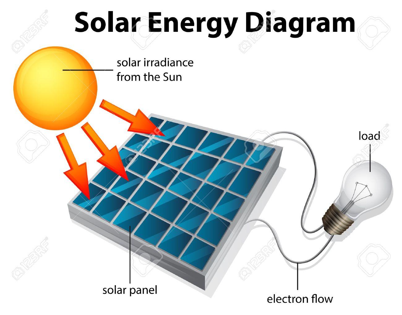 21637771 Illustration showing the diagram of solar energy Stock Vector panel yaskawa z1000 wiring diagram ke100 wiring diagram \u2022 45 63 74 91  at sewacar.co
