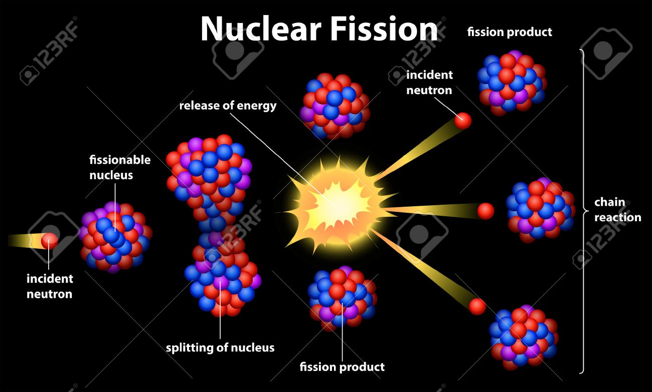 illustration showing a nuclear fission royalty free cliparts