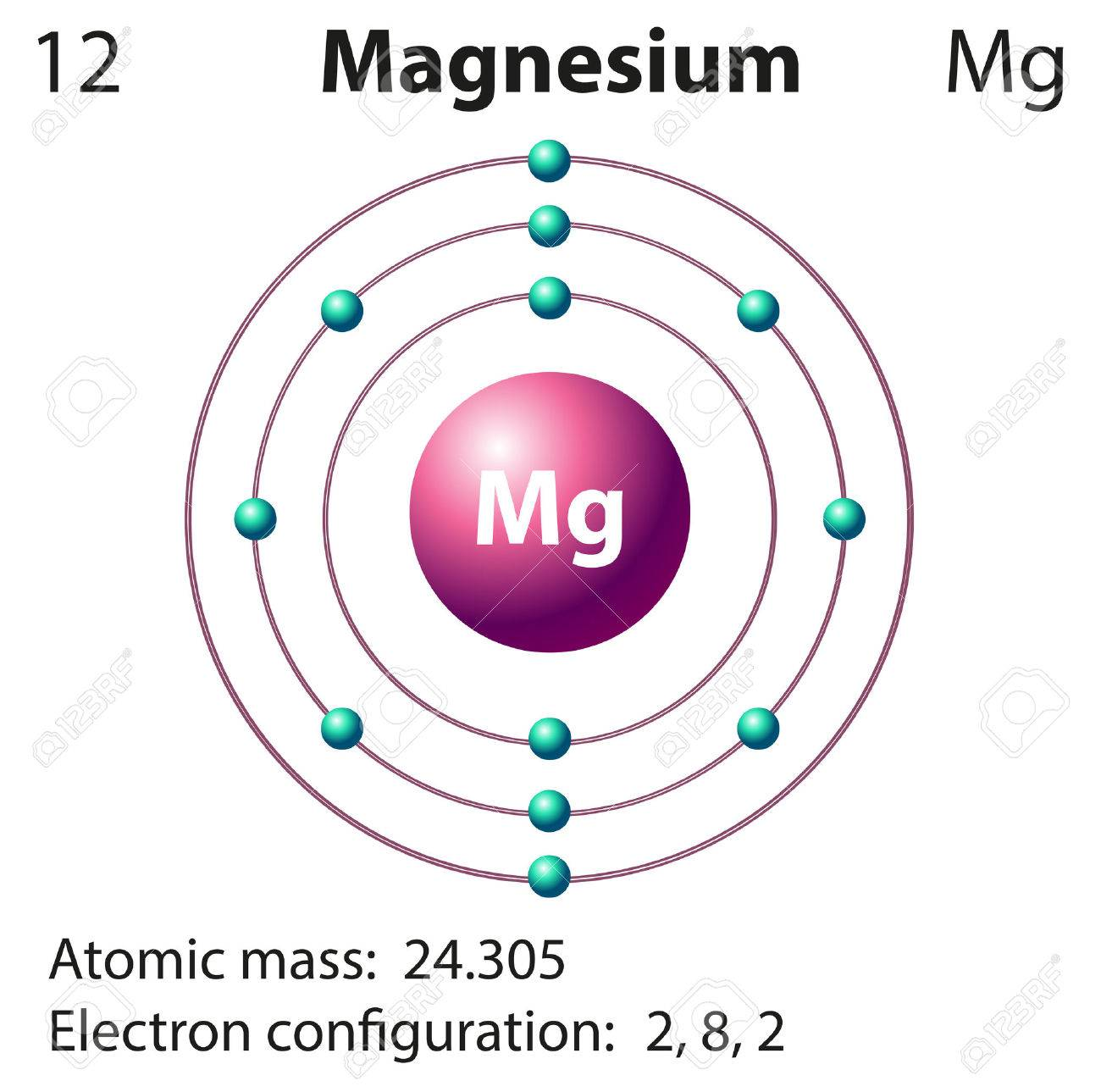 Mg element diagram wiring library diagram representation of the element magnesium illustration rh 123rf com ca element al element ccuart Gallery
