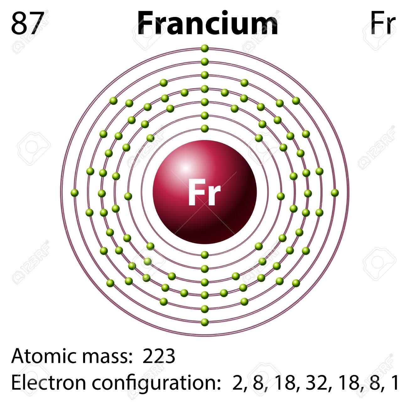 Good Diagram Representation Of The Element Francium Illustration Stock Vector    44789366