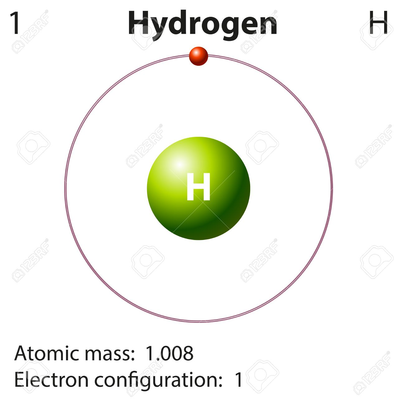 Atomic Diagram Helium Diy Enthusiasts Wiring Diagrams Oxygen Atom Atoms Montessori Muddle Hydrogen Element Enthusiast U2022 Rh Rasalibre Co Structure Model