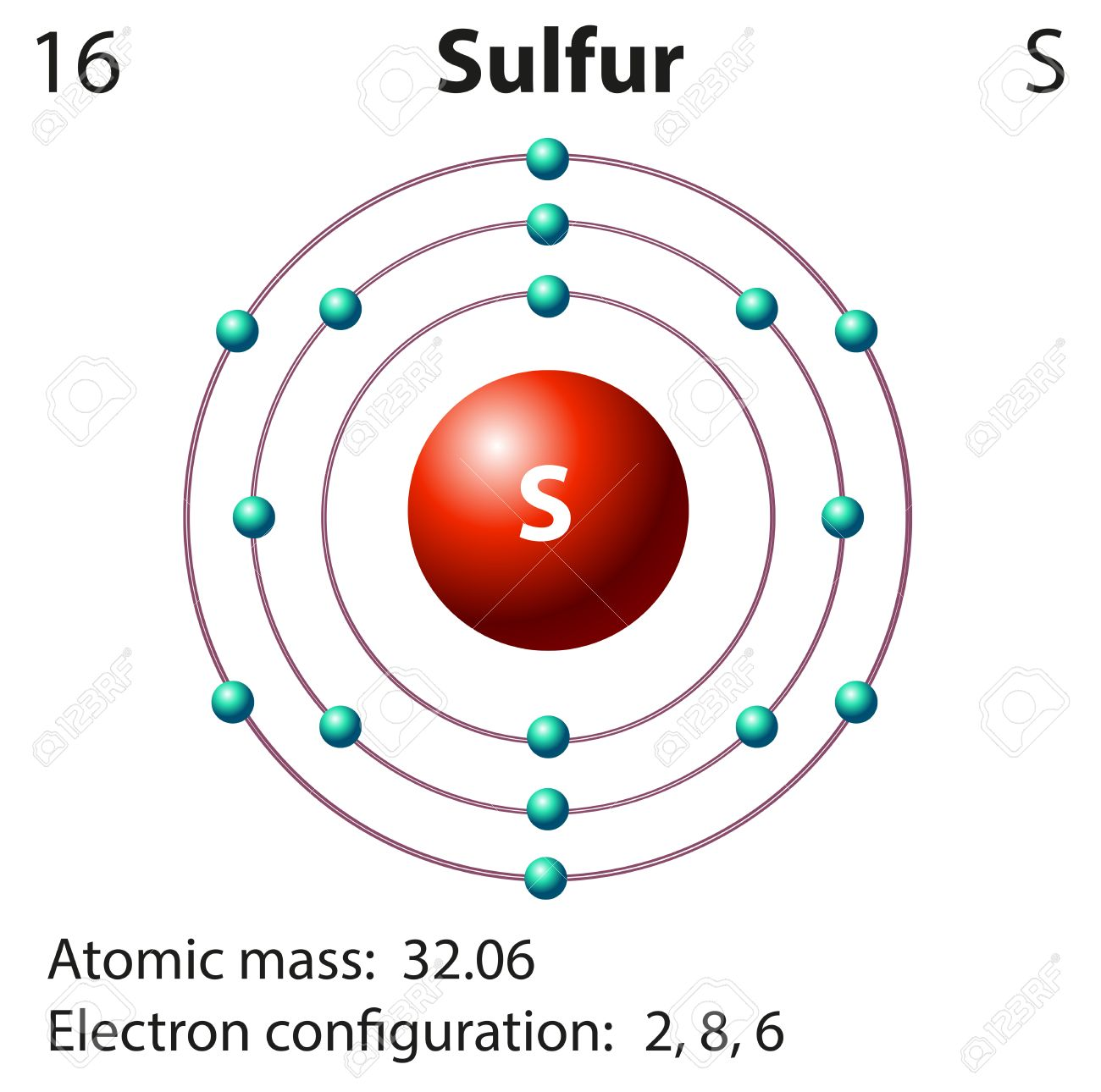 Diagram of the atom sulfur circuit diagram symbols diagram representation of the element sulfur illustration royalty rh 123rf com argon atom diagram diagram of the atom sulfur ccuart Image collections