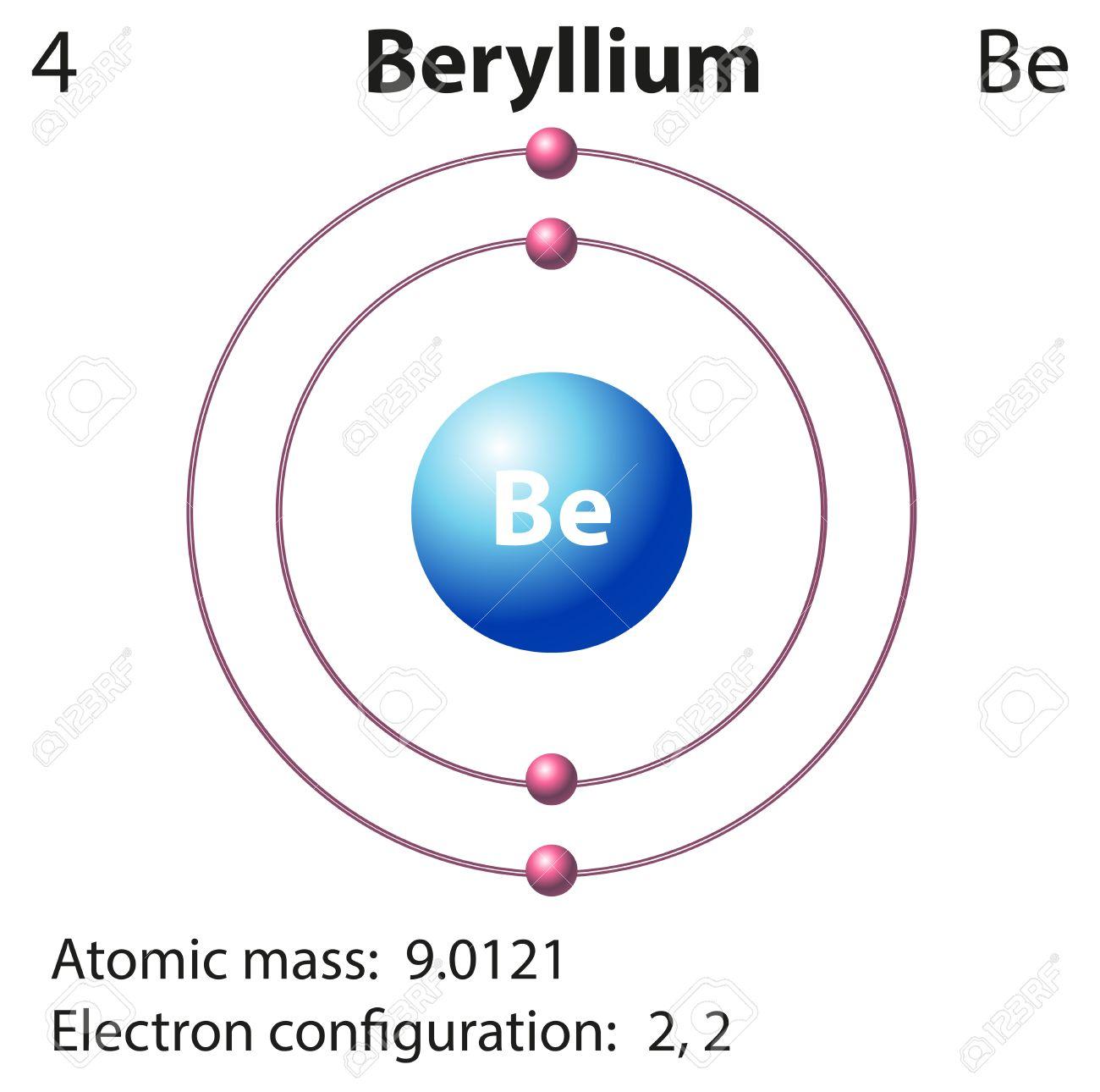 diagram representation of the element beryllium illustration stock vector -  44789610