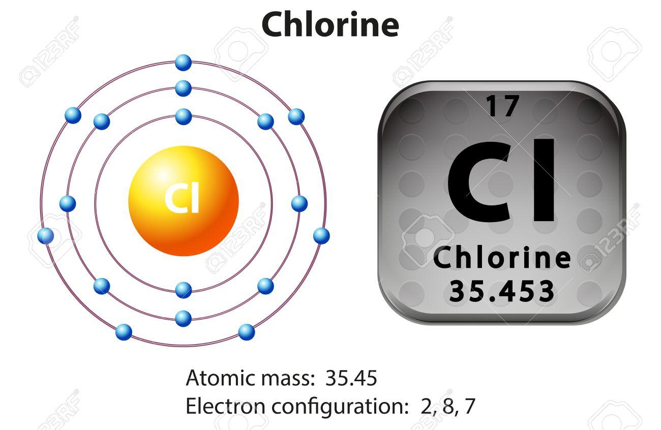 Symbol and electron diagram of chlorine illustration royalty free symbol and electron diagram of chlorine illustration stock vector 45062253 ccuart Images