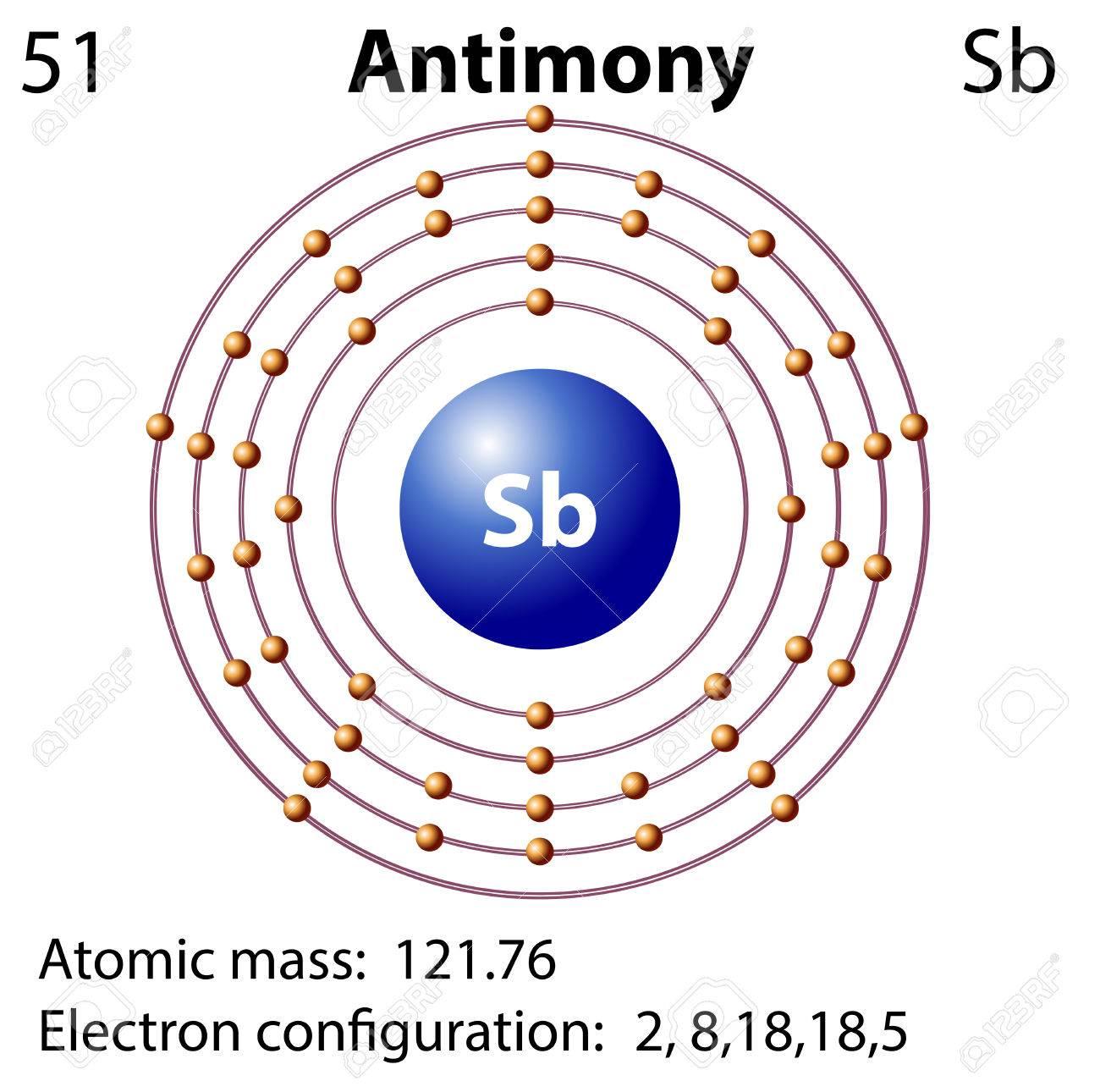 Antimony Atomic Diagram Diy Enthusiasts Wiring Diagrams