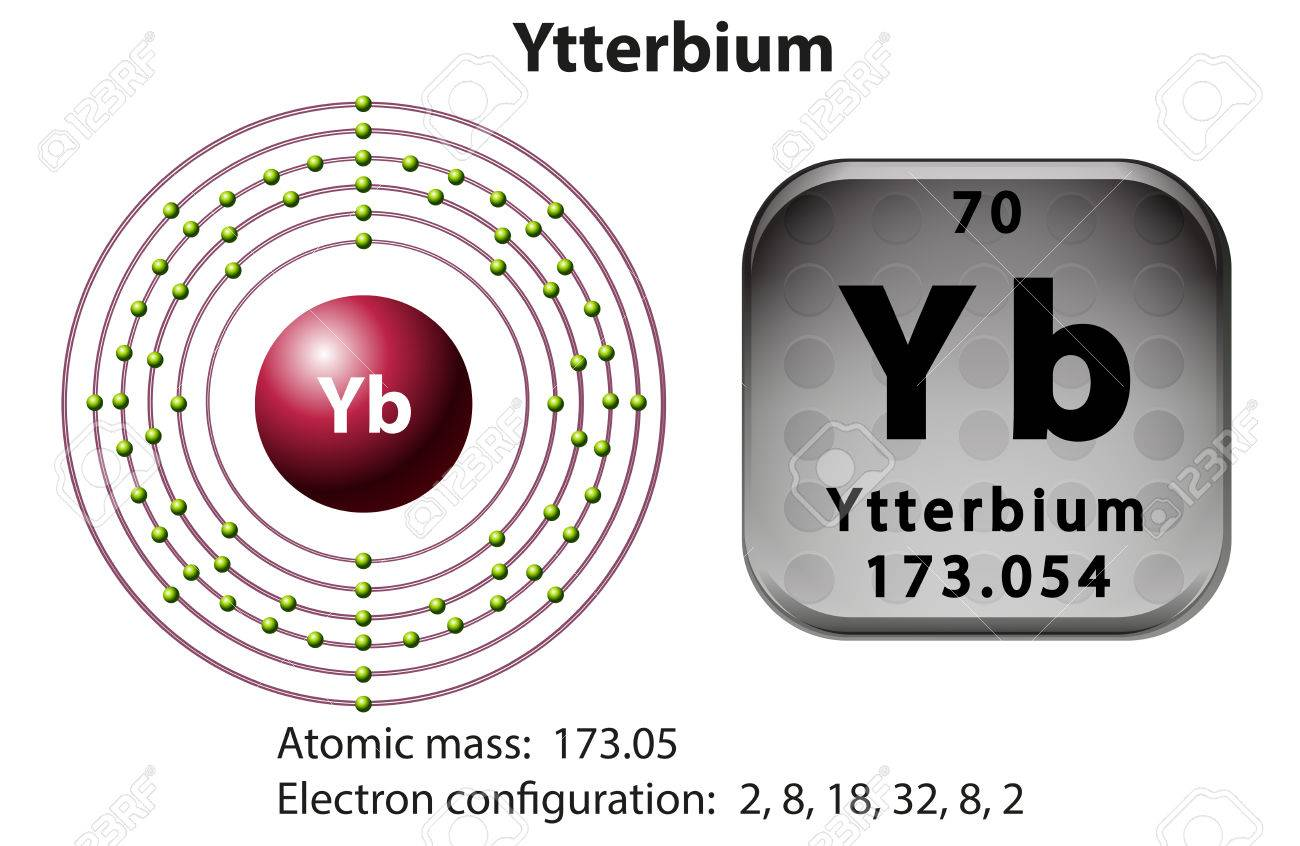 Symbol And Electron Diagram For Ytterbium Illustration Royalty Free