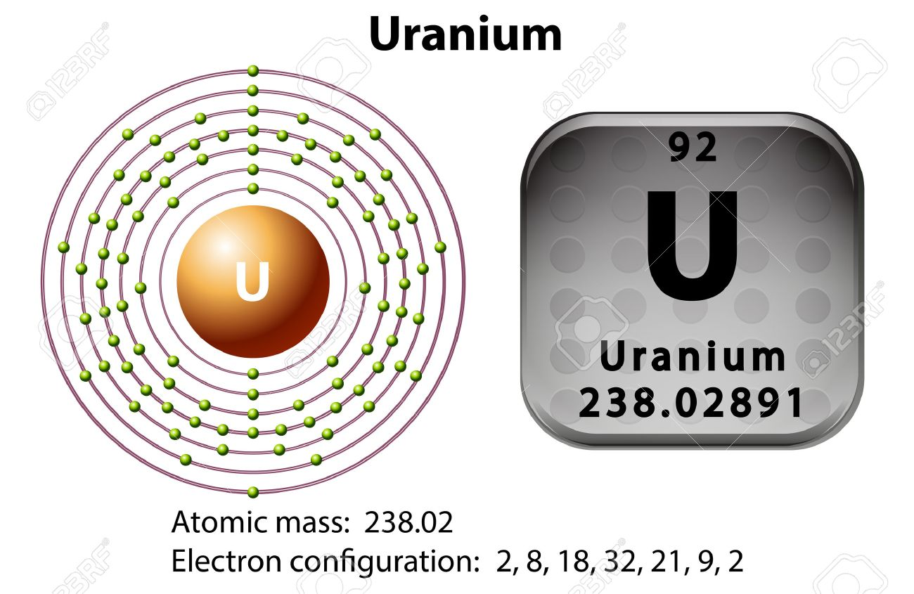 symbol and electron diagram for uranium illustration royalty free Argon Protons symbol and electron diagram for uranium illustration stock vector 45062650