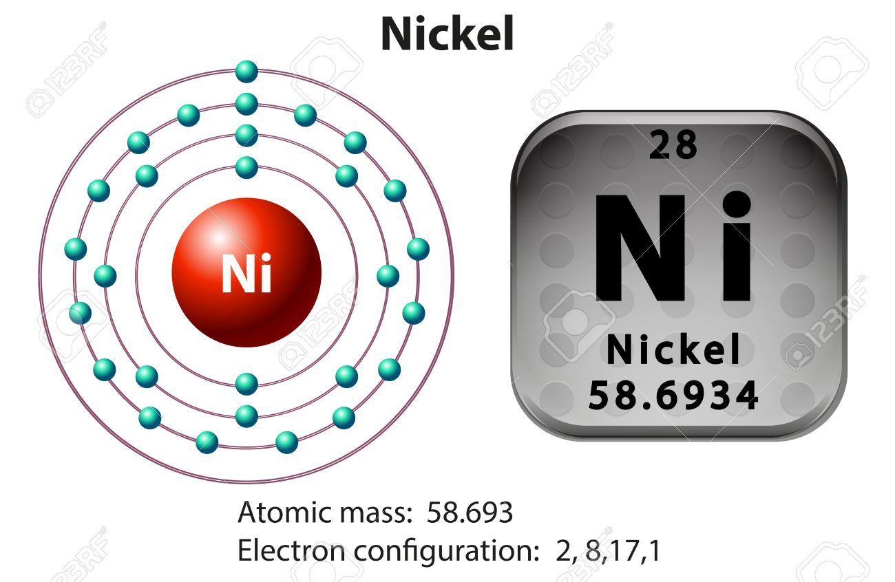 Symbol and electron diagram for nickel illustration royalty free symbol and electron diagram for nickel illustration stock vector 45062731 buycottarizona Gallery