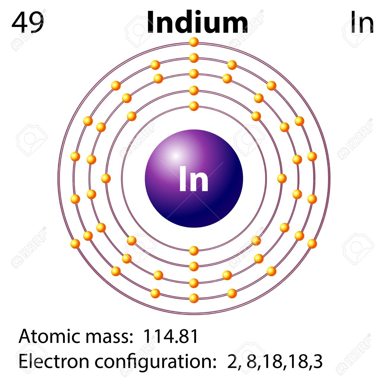 Symbol And Electron Diagram For Idium Illustration Royalty Free