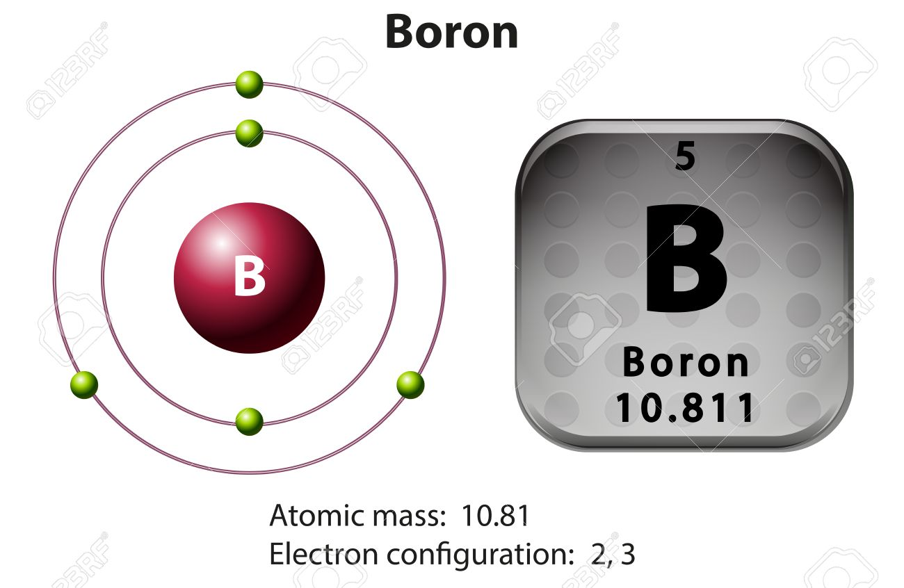 symbol and electron diagram boron illustration royalty free  : boron diagram - findchart.co