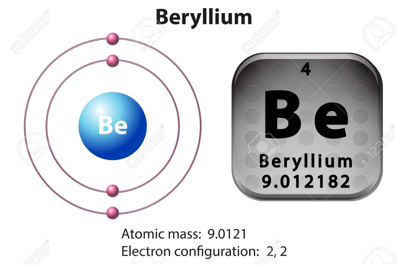 Symbol and electron diagram beryllium illustration royalty free symbol and electron diagram beryllium illustration stock vector 45301404 biocorpaavc Images