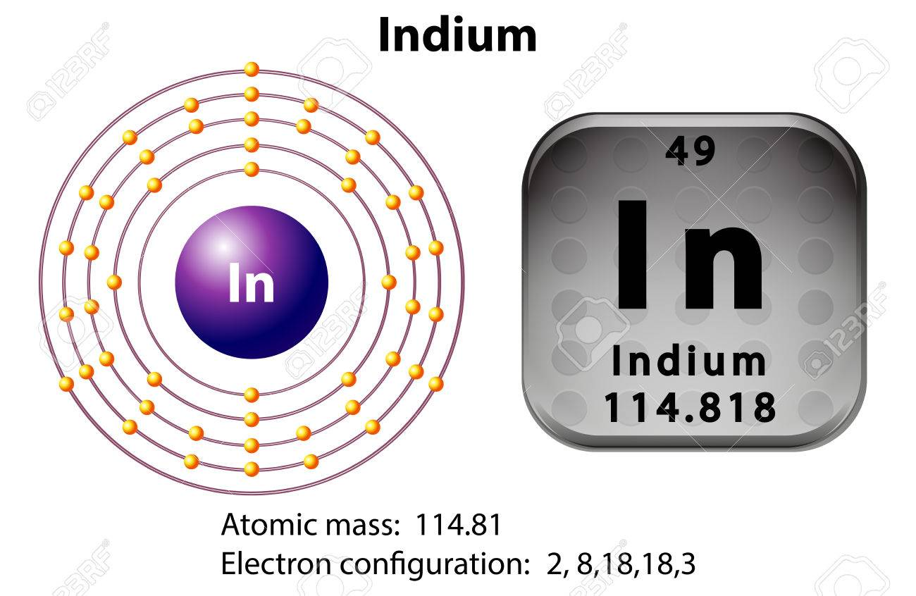 Symbol And Electron Diagram For Indium Illustration Royalty Free