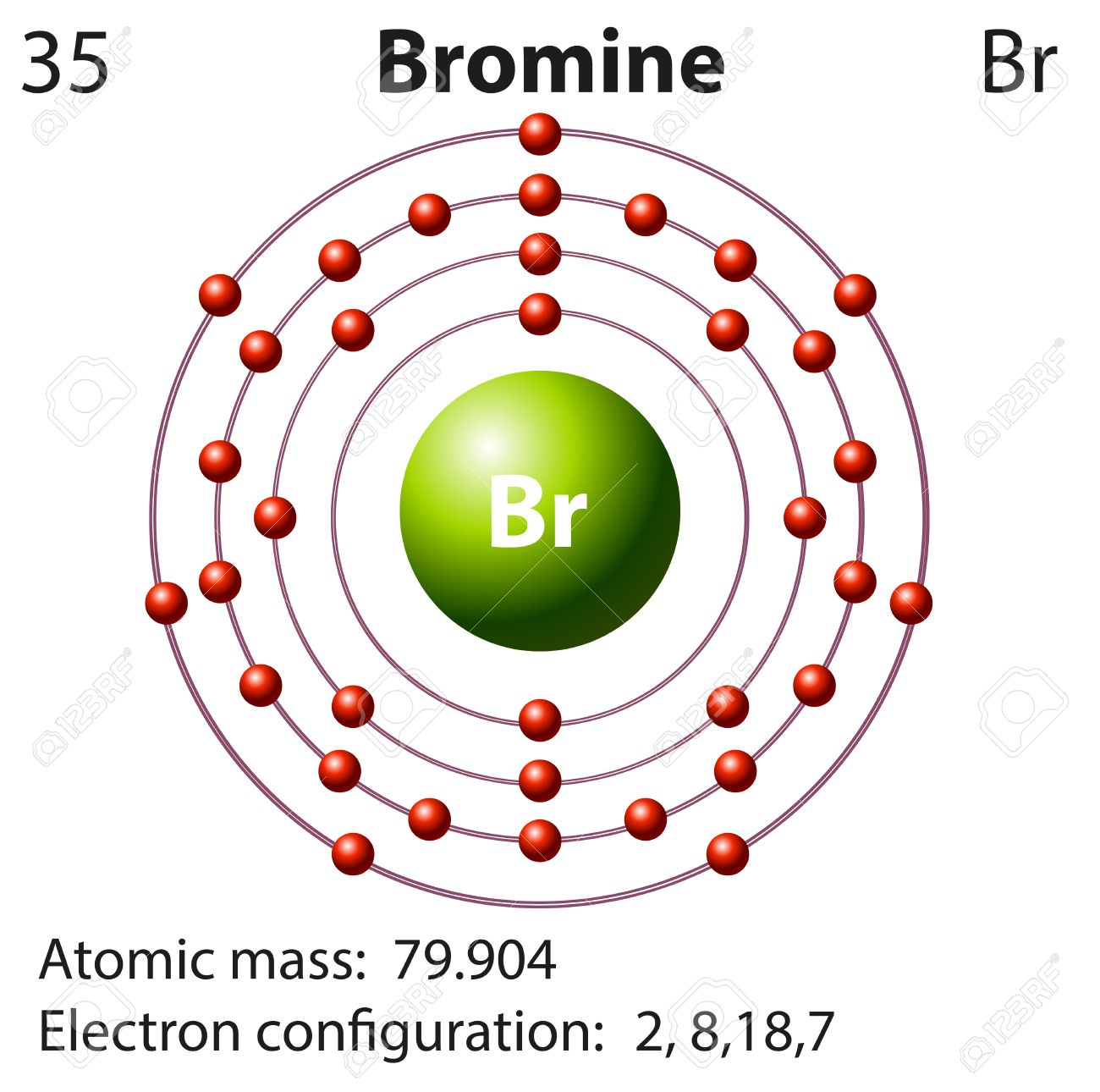 Symbol And Electron Diagram For Bromine Illustration Royalty Free ...