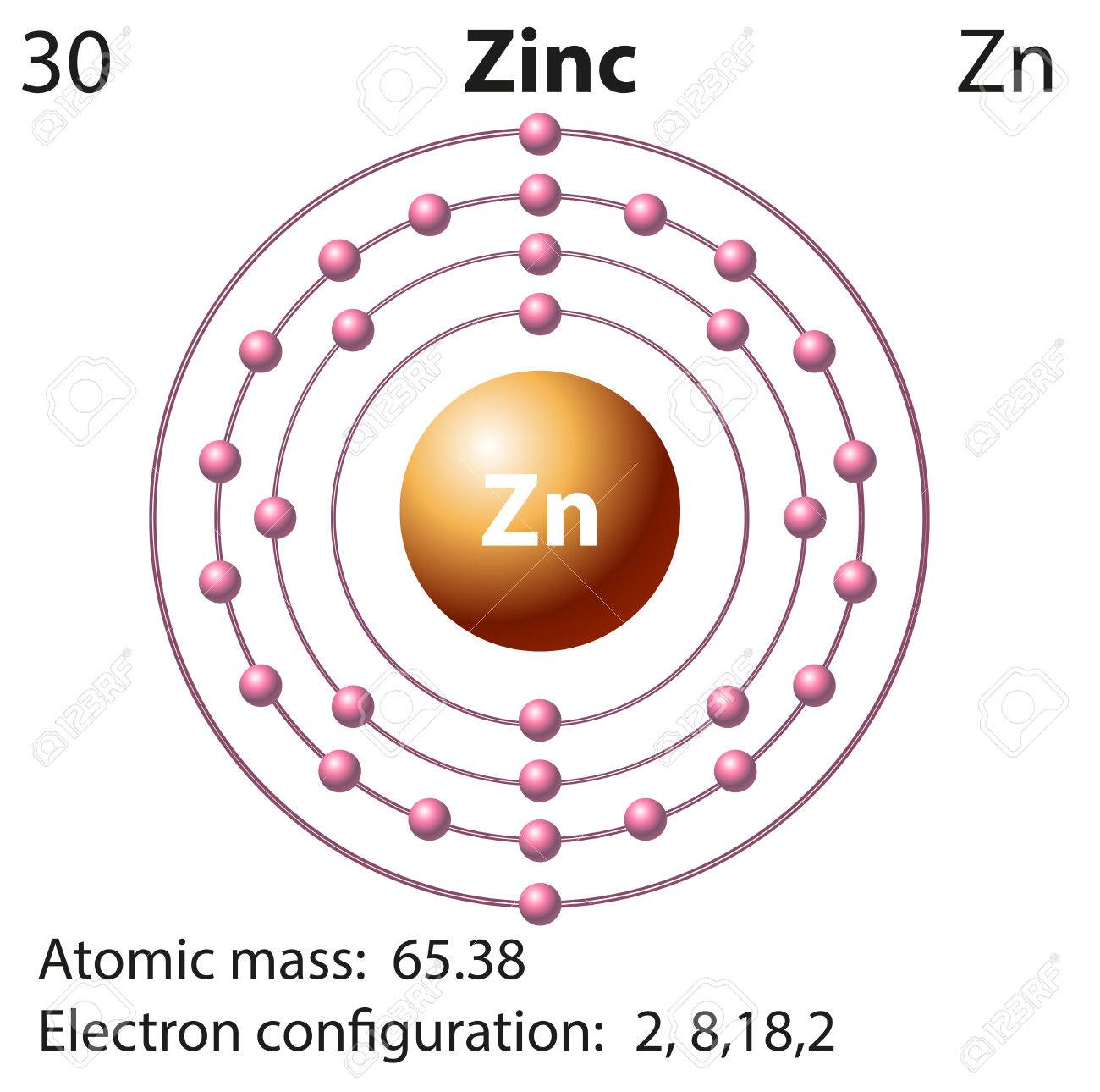 Symbol And Electron Diagram For Zinc Illustration Royalty Free