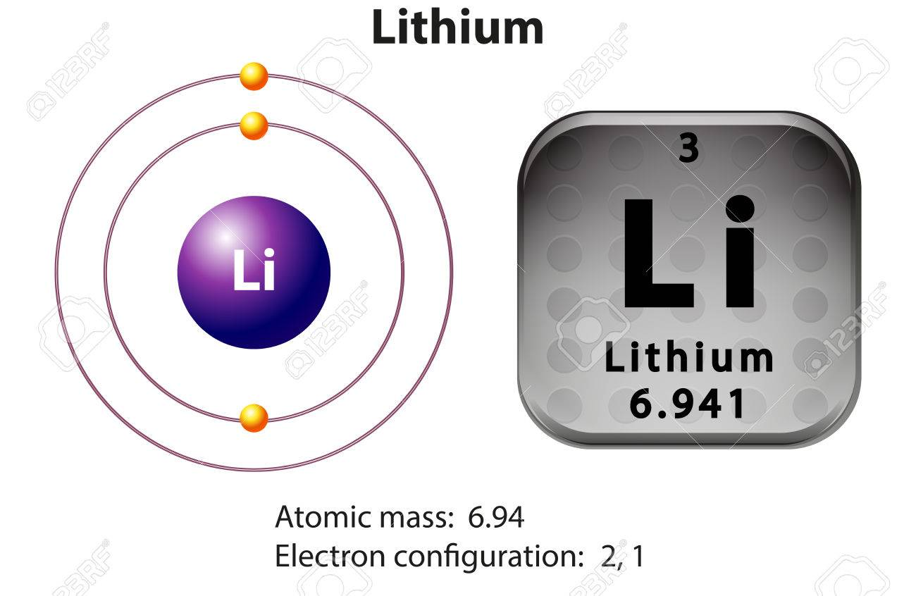 Symbol and electron diagram for lithium illustration royalty free symbol and electron diagram for lithium illustration stock vector 45520932 pooptronica Gallery