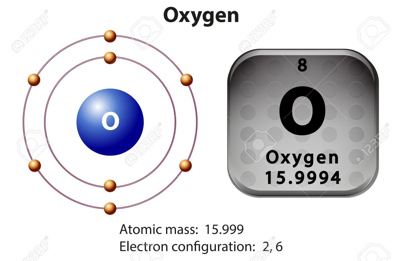 Symbol and electron diagram for oxygen illustration royalty free symbol and electron diagram for oxygen illustration stock vector 45684496 biocorpaavc