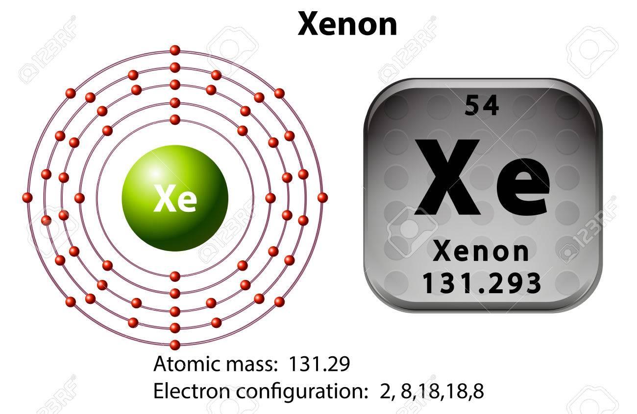 45684542 Symbol and electron diagram for Xenon illustration Stock Vector symbol and electron diagram for xenon illustration royalty free xenon diatomic at nearapp.co