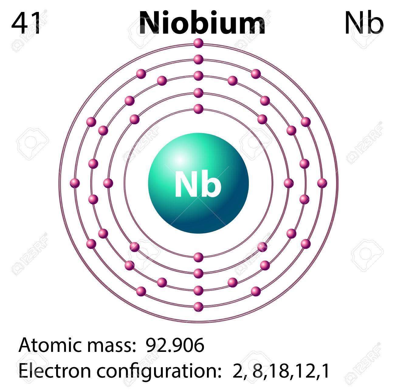 Symbol and electron diagram for niobium illustration royalty free symbol and electron diagram for niobium illustration stock vector 45866147 biocorpaavc