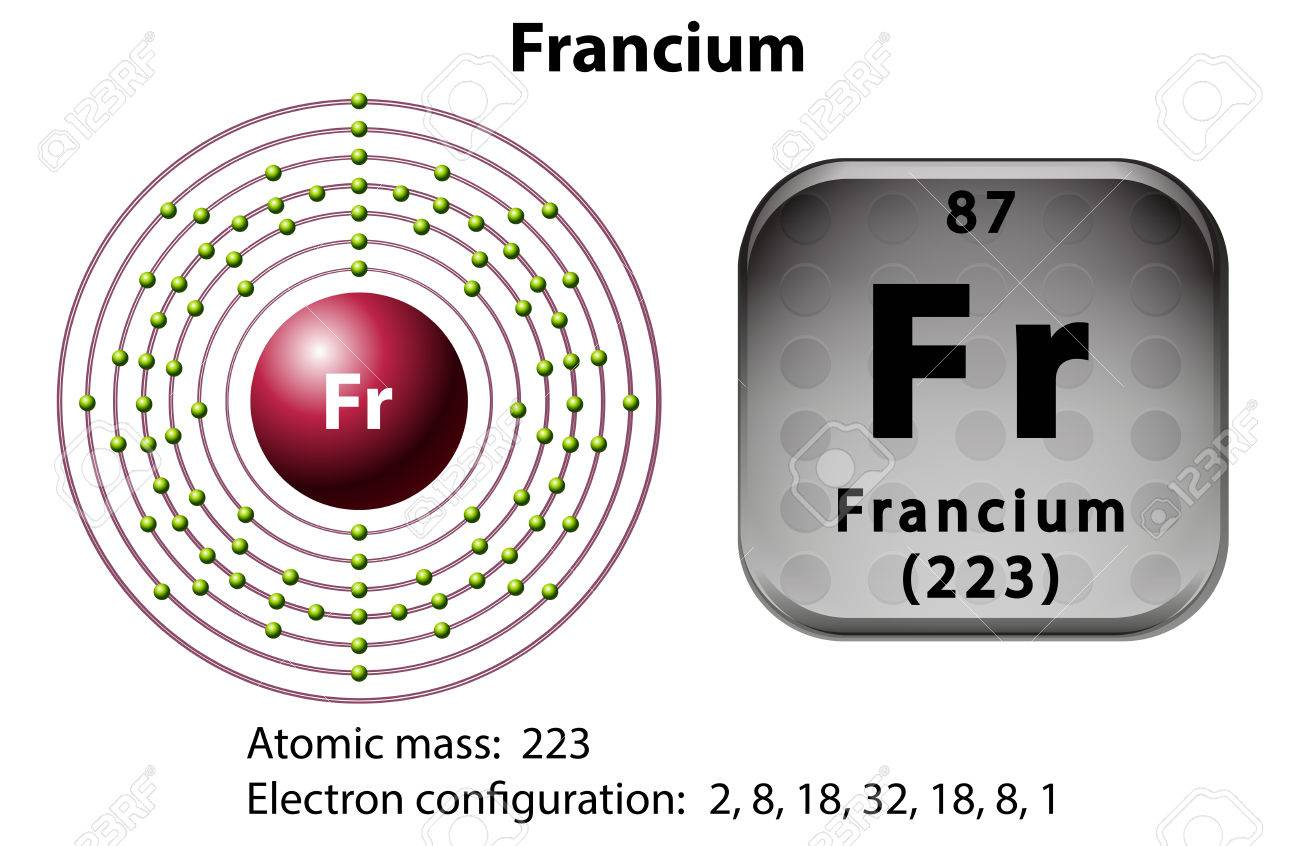 Symbol And Electron Diagram For Francium Illustration Stock Vector    45866285