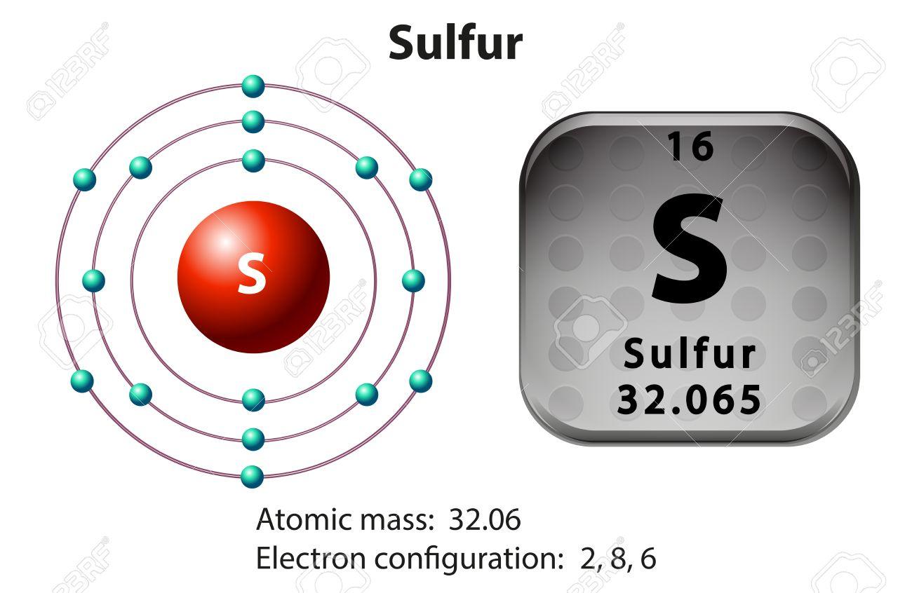 Diagram Of Sulfur Block And Schematic Diagrams