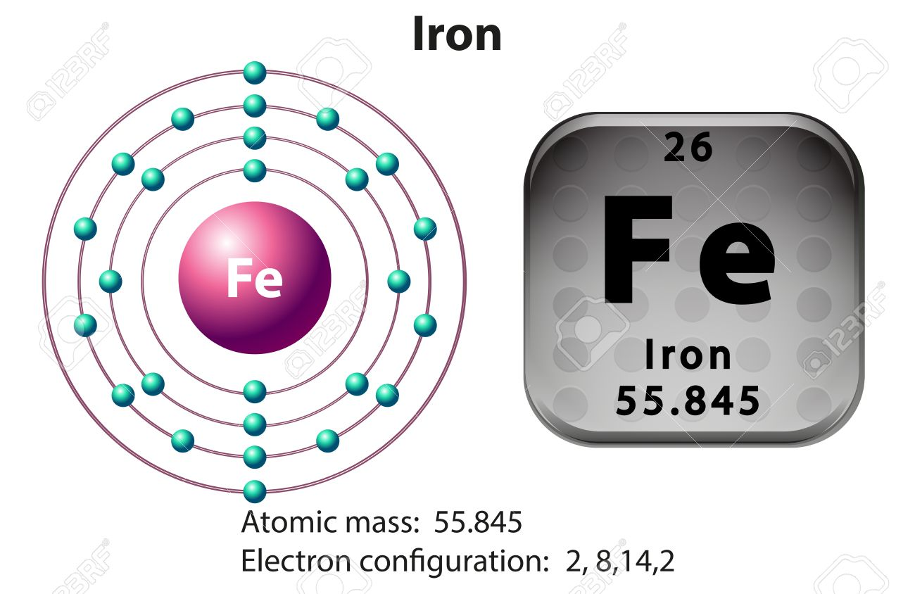 Symbol and electron diagram for iron illustration royalty free symbol and electron diagram for iron illustration stock vector 46286167 buycottarizona Image collections