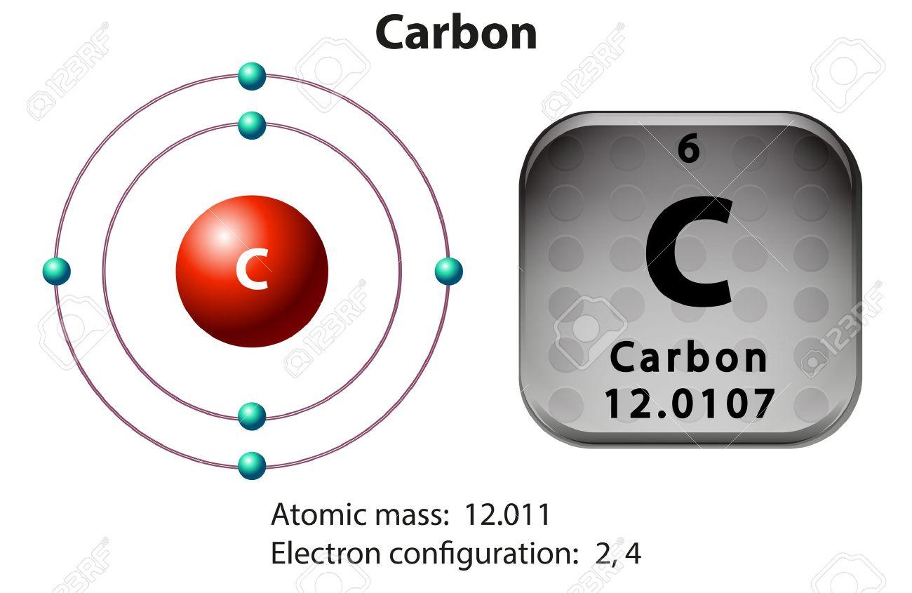 Atom diagram stock photos pictures royalty free atom diagram symbol and electron diagram for carbon illustration pooptronica