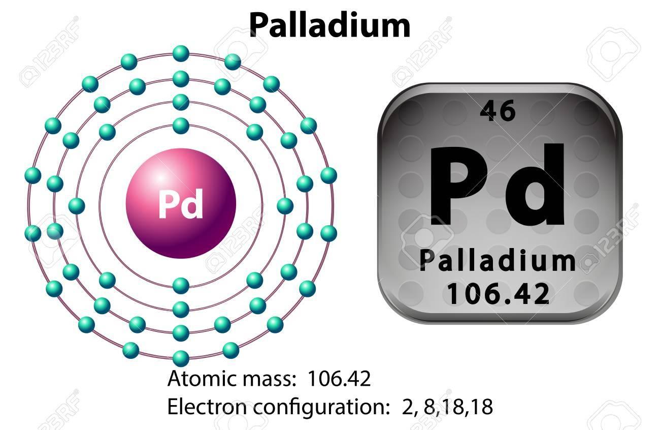 Symbol And Electron Diagram For Palladium Illustration Royalty Free