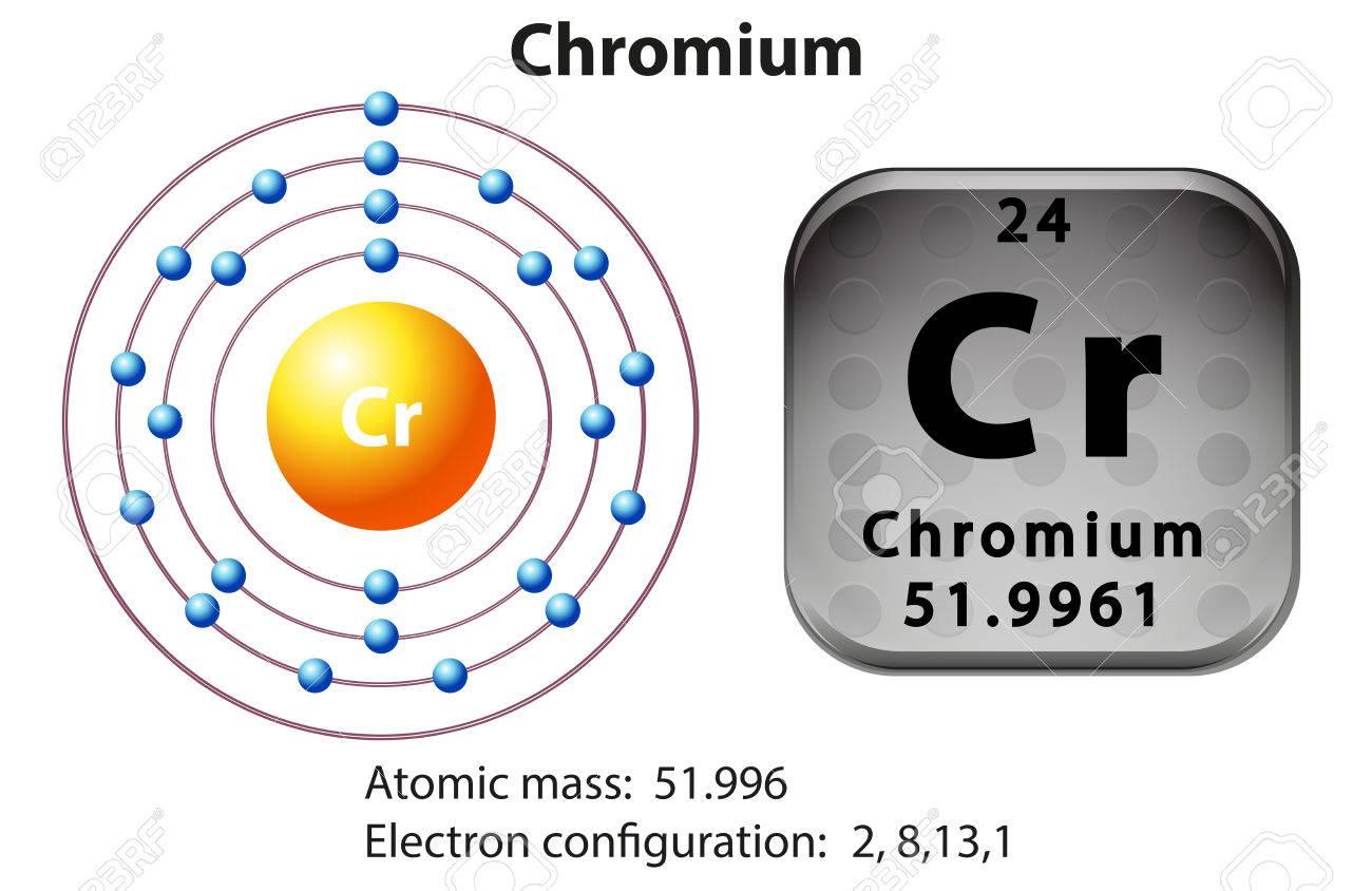 Symbol and electron diagram for chromium illustration royalty free symbol and electron diagram for chromium illustration stock vector 46350453 pooptronica