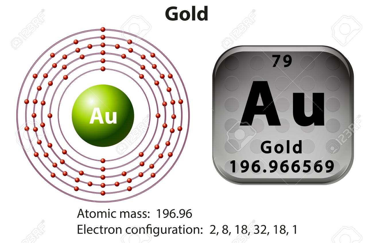 Symbol and electron diagram for gold illustration royalty free symbol and electron diagram for gold illustration stock vector 47018674 buycottarizona Image collections