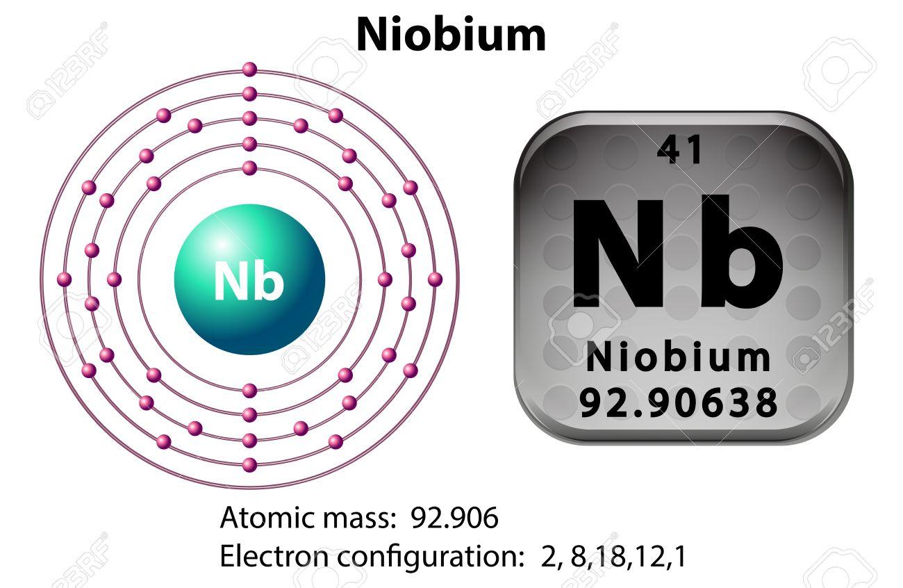Symbol and electron diagram for niobium illustration royalty free symbol and electron diagram for niobium illustration stock vector 47029456 biocorpaavc