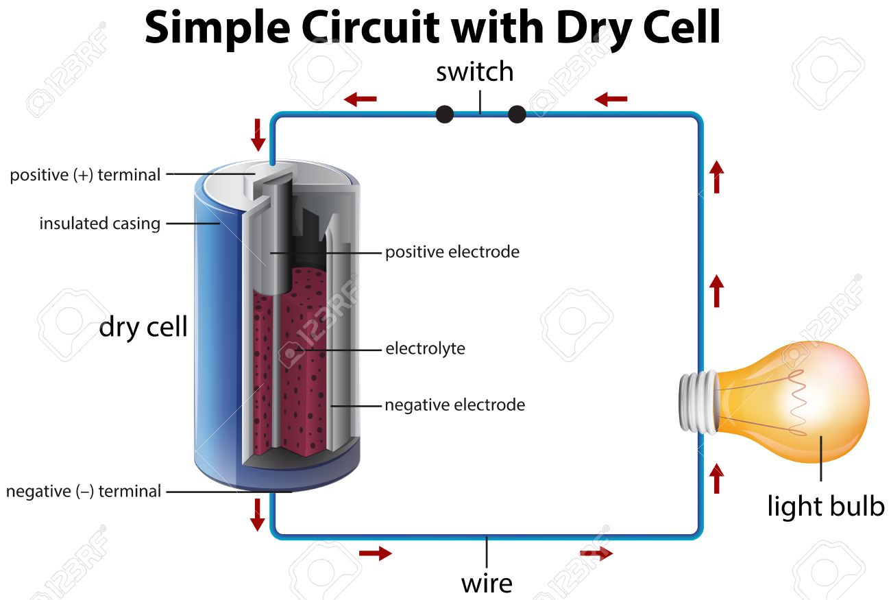 diagram showing simple circuit with dry cell illustration royalty rh 123rf com labeled diagram of dry cell dry cell diagram in hindi