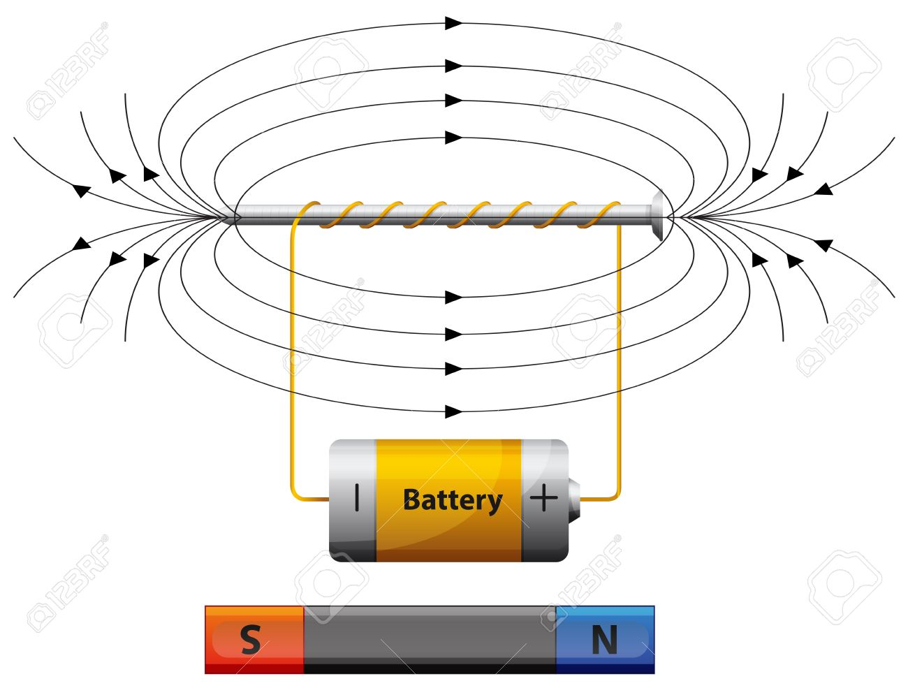 Diagram showing magnetic field with battery illustration royalty diagram showing magnetic field with battery illustration stock vector 60453009 ccuart Image collections