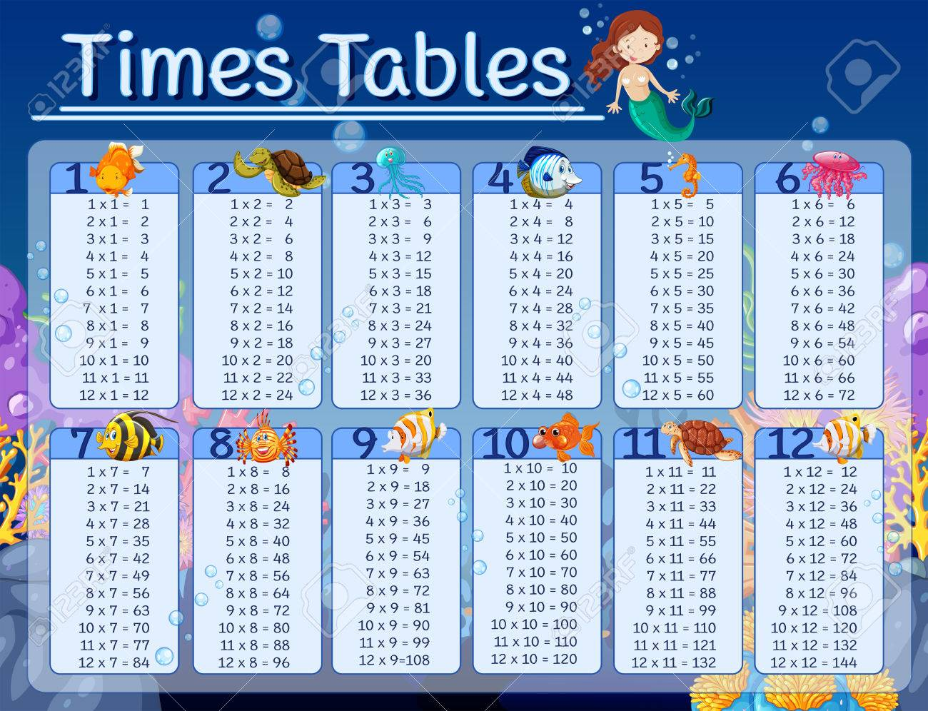 Times tables chart with underwater background illustration