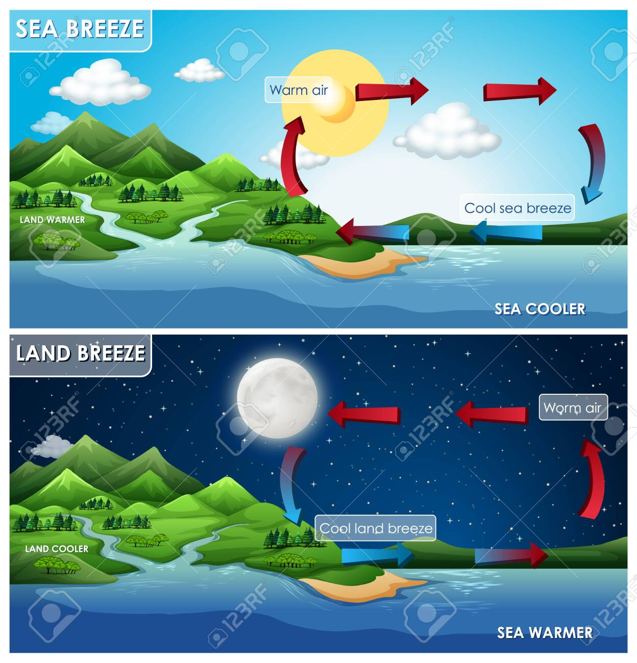 Science poster design for land and sea breeze illustration - 133639397