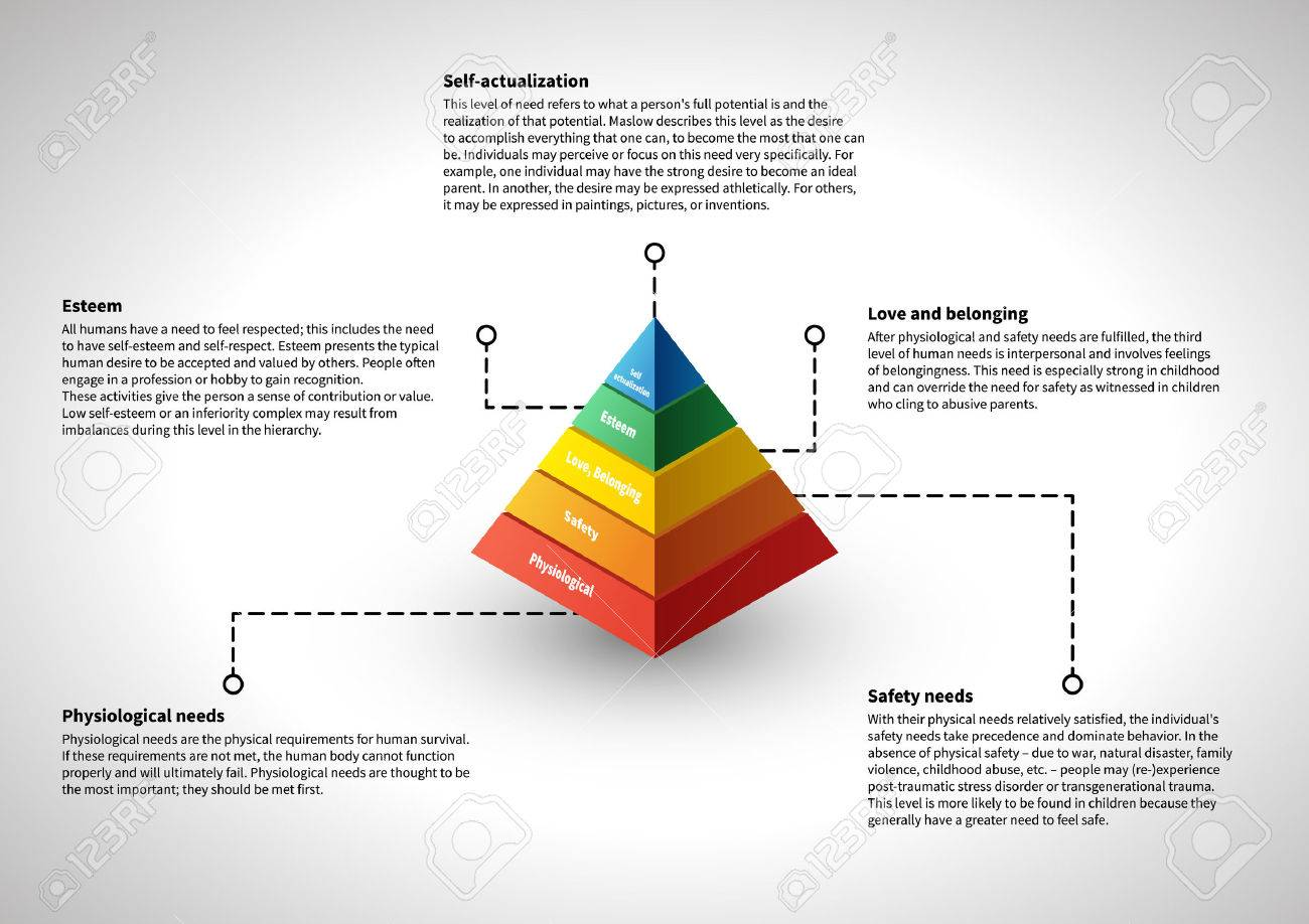 Maslow's hierarchy, infographic with explanation text, illustraion - 54228994