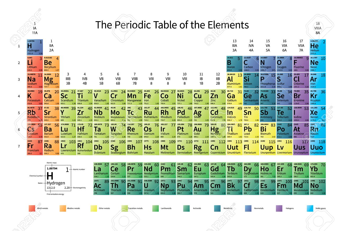 Bright colorful periodic table of the elements with atomic mass bright colorful periodic table of the elements with atomic mass electronegativity and 1st ionization energy urtaz Images